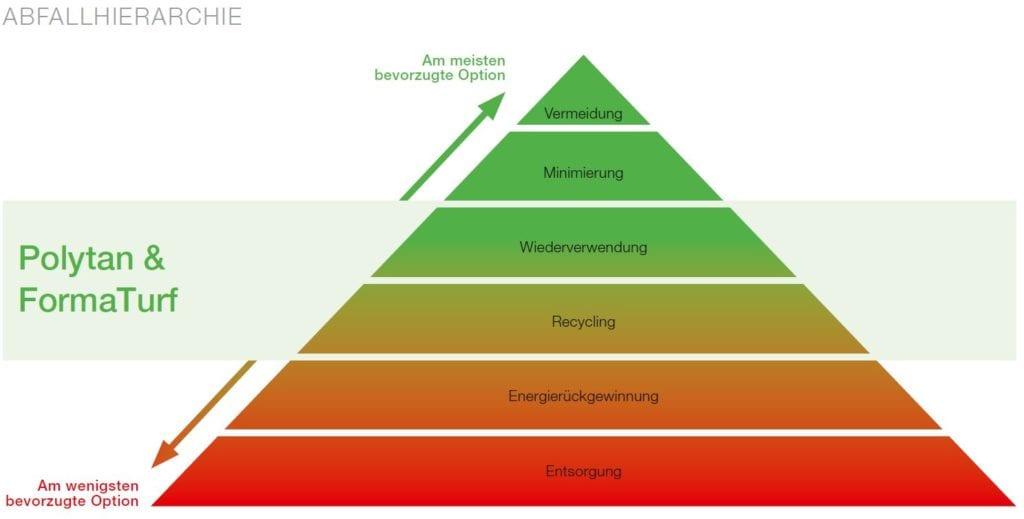 Grafik Abfall Hierarchie